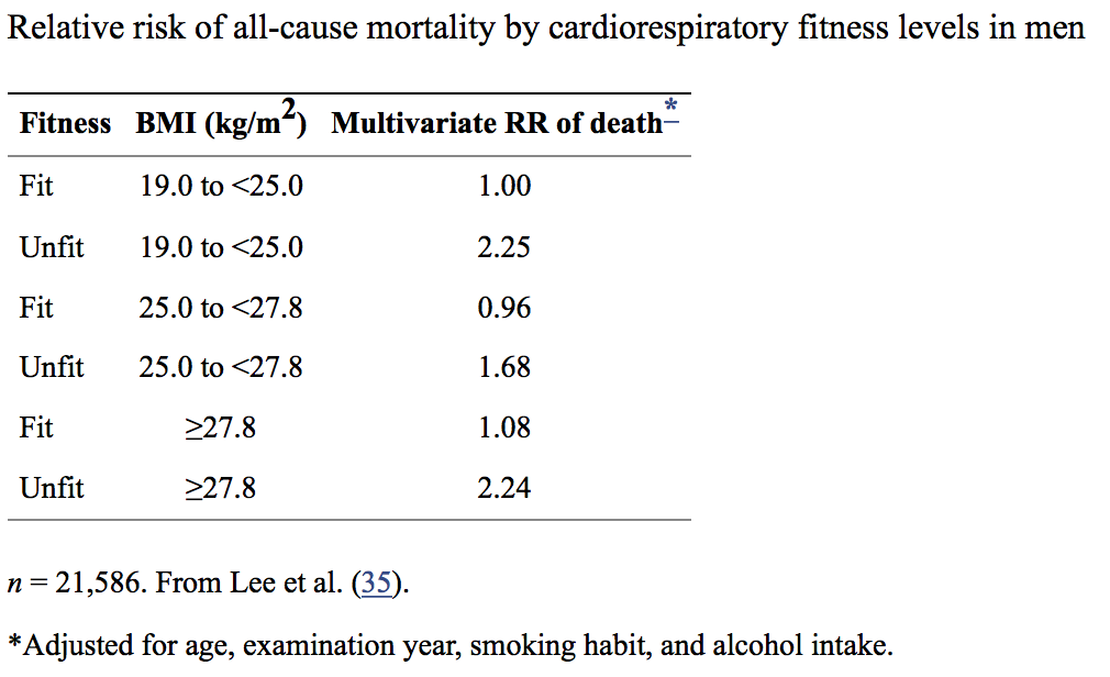 Physical Activity and Mortality
